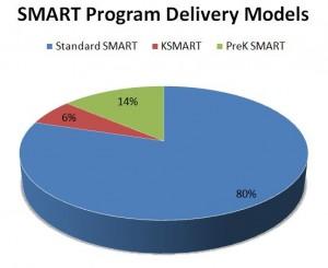 SMART Kindergarten Delivery Model
