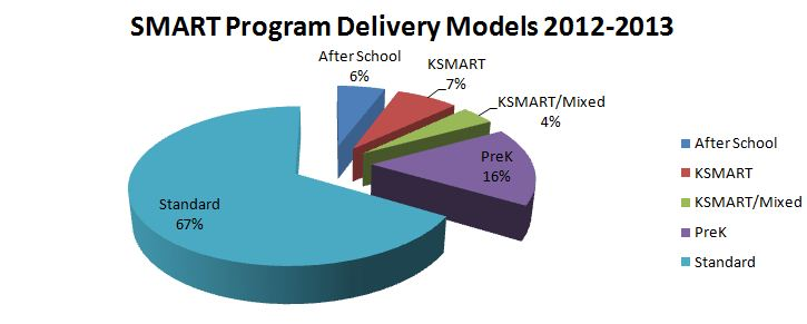 SMART Program Delivery Model overview