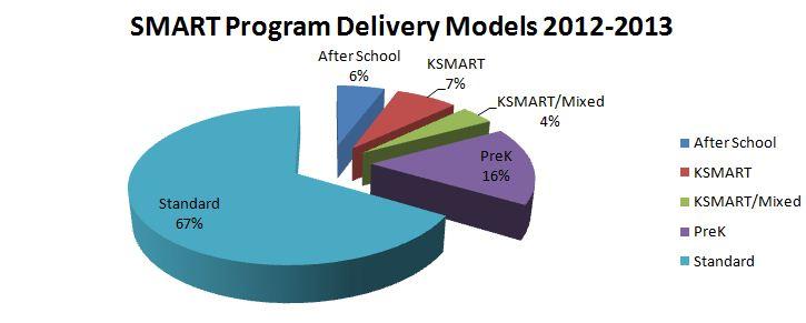 SMART Program Delivery Model overview